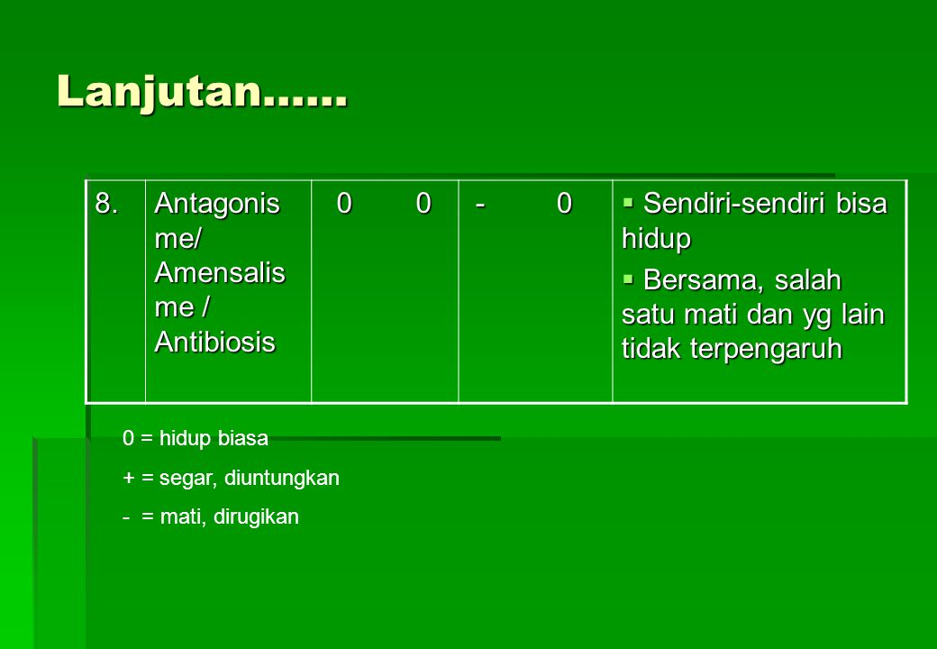 Lanjutan…… 8. Antagonisme/ Amensalisme / Antibiosis 0 0 - 0