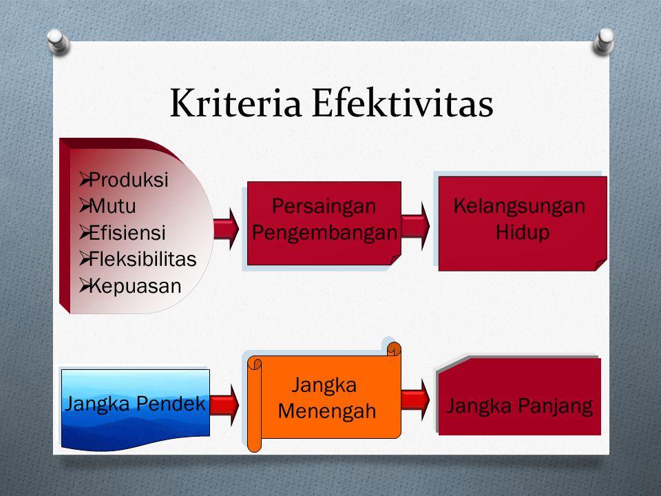 Kriteria Efektivitas Produksi Mutu Efisiensi Fleksibilitas Kepuasan