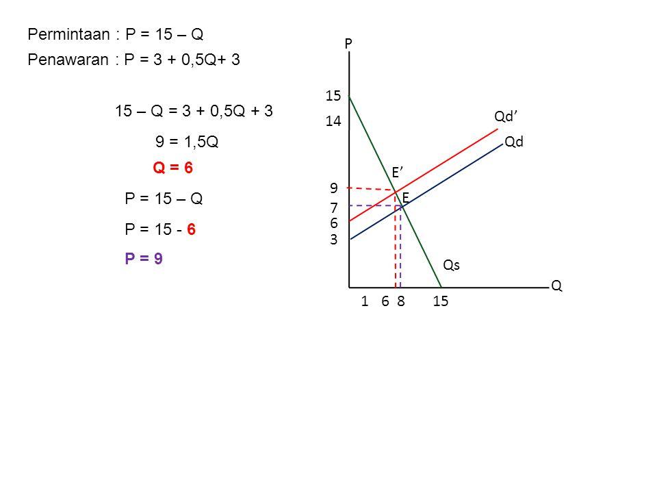 Permintaan : P = 15 – Q P. Q. 8. 3. 15. 14. 1. 6. Qd. Qs. 7. E. 9. Penawaran : P = 3 + 0,5Q.
