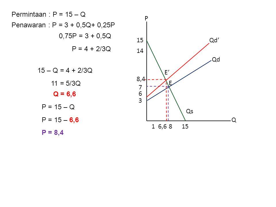 Permintaan : P = 15 – Q P. Q. 8. 3. 15. 14. 1. 6. 6,6. Qd. Qs. 7. E. 8,4. Penawaran : P = 3 + 0,5Q.