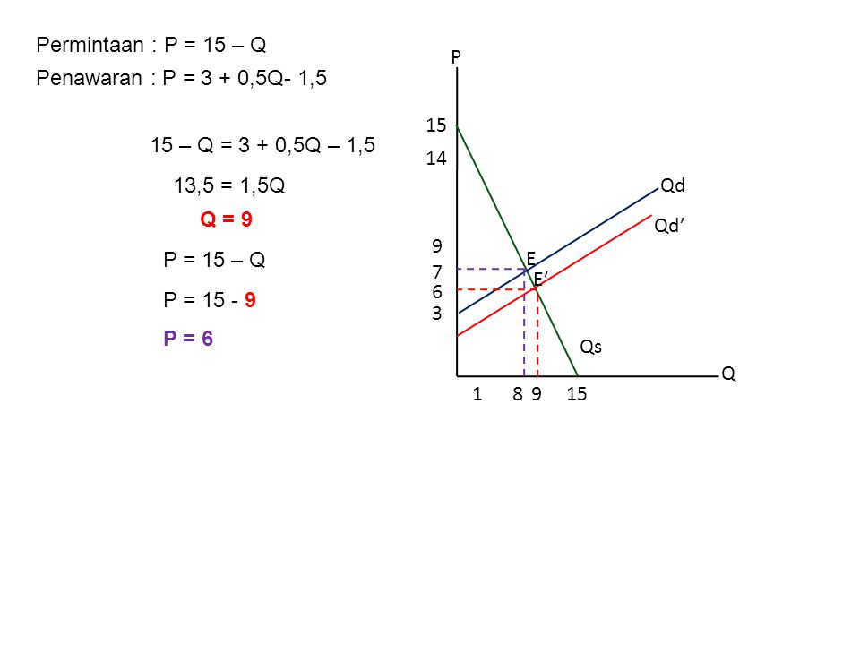 Permintaan : P = 15 – Q P. Q. 8. 3. 15. 14. 1. 6. 9. Qd. Qs. 7. E. Penawaran : P = 3 + 0,5Q.