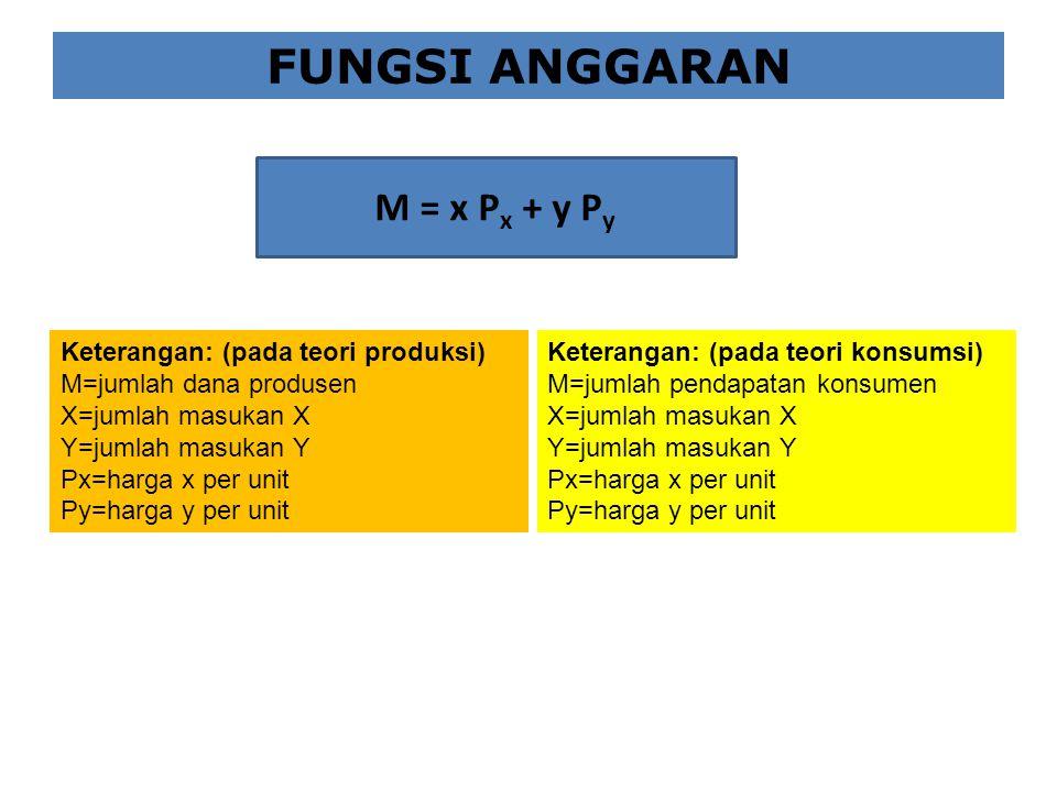 FUNGSI ANGGARAN M = x Px + y Py Keterangan: (pada teori produksi)