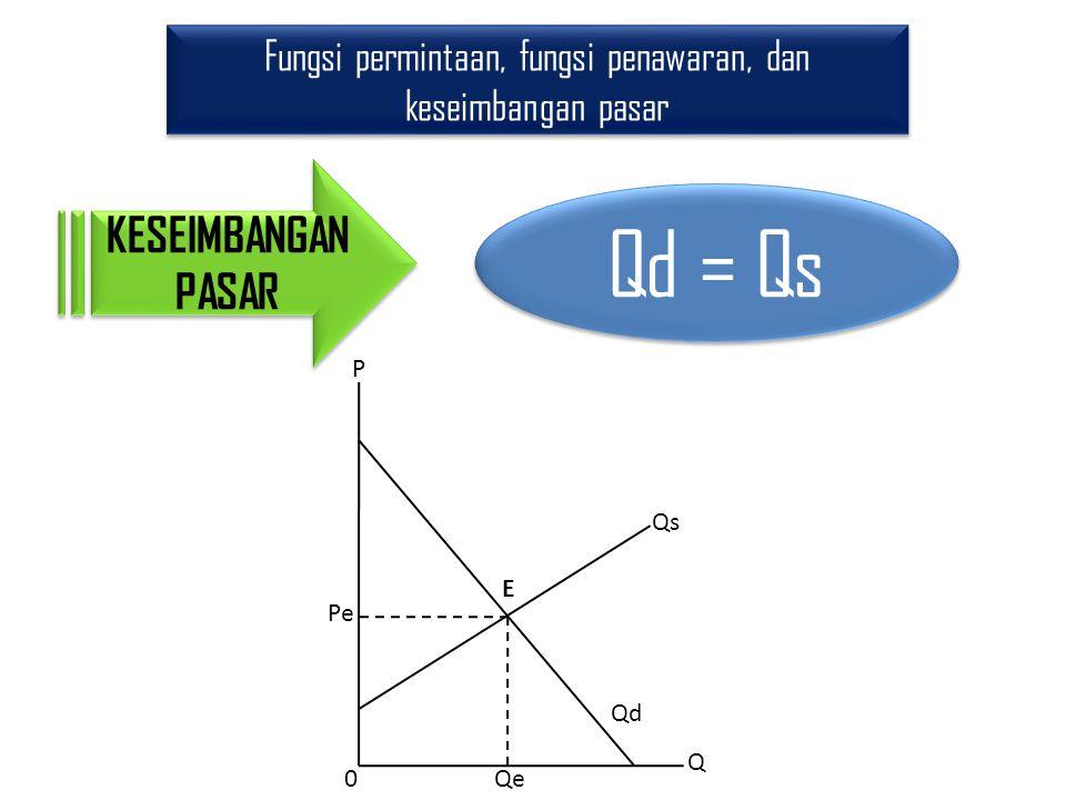 Fungsi permintaan, fungsi penawaran, dan keseimbangan pasar