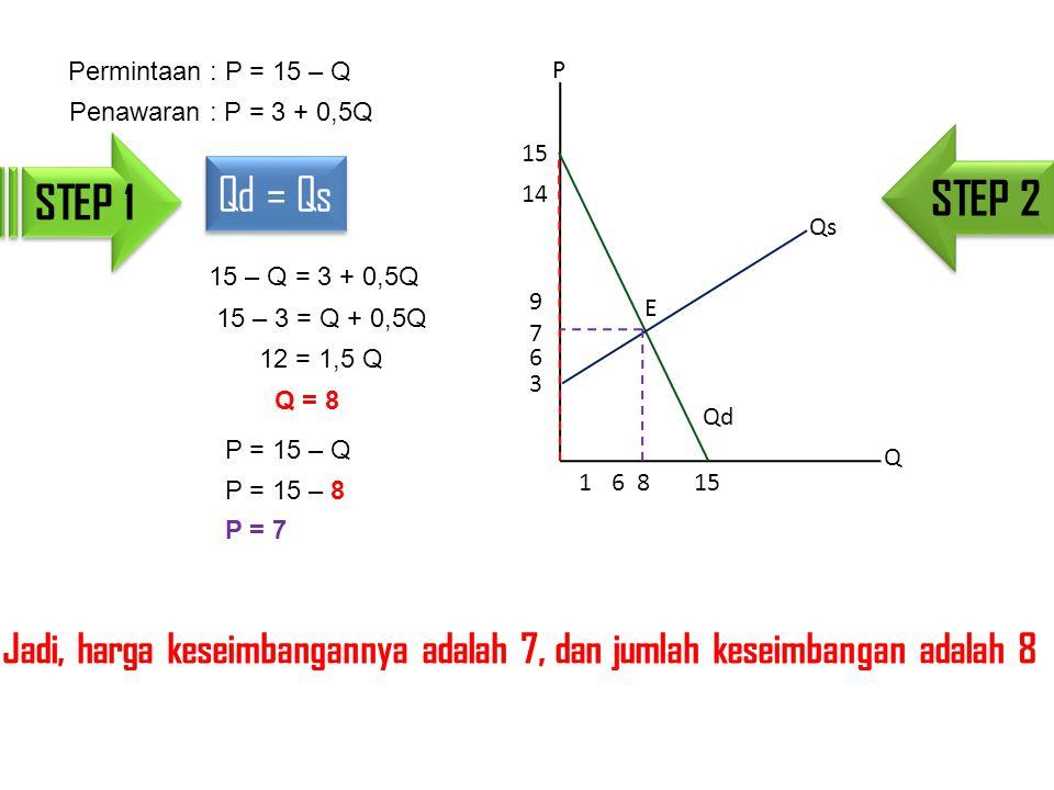 Permintaan : P = 15 – Q P. Penawaran : P = 3 + 0,5Q. STEP 2. STEP 1. 15. Qd = Qs. 14. Qs. 15 – Q = 3 + 0,5Q.