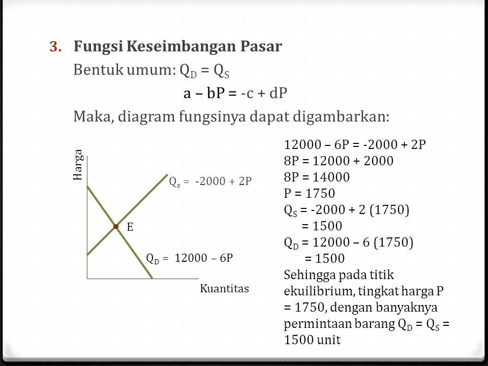 Fungsi Keseimbangan Pasar Bentuk umum: QD = QS a – bP = -c + dP