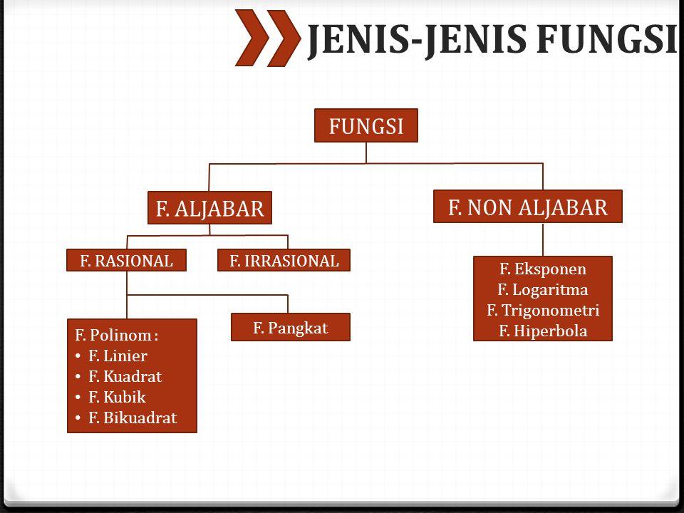 JENIS-JENIS FUNGSI FUNGSI F. ALJABAR F. NON ALJABAR F. RASIONAL
