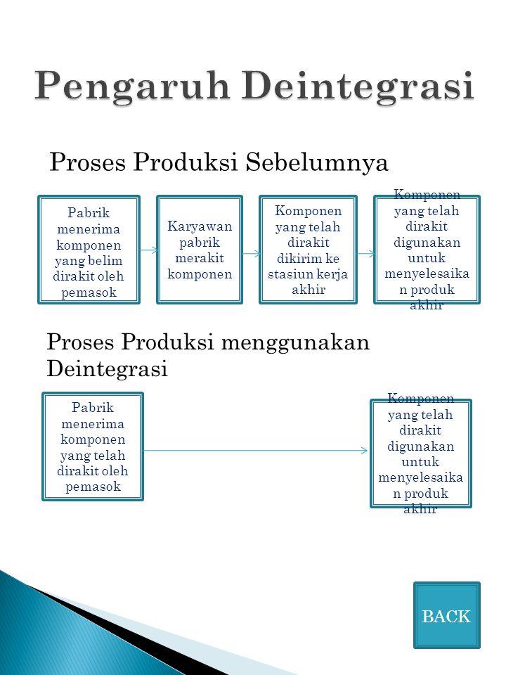 Pengaruh Deintegrasi Proses Produksi Sebelumnya