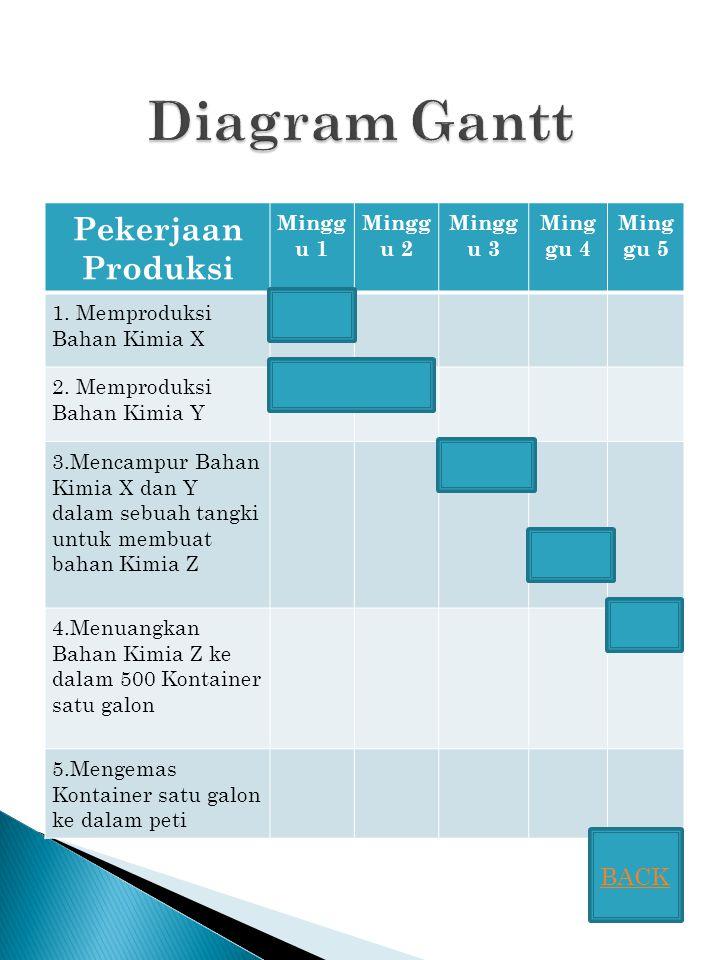 Diagram Gantt Pekerjaan Produksi BACK Minggu 1 Minggu 2 Minggu 3