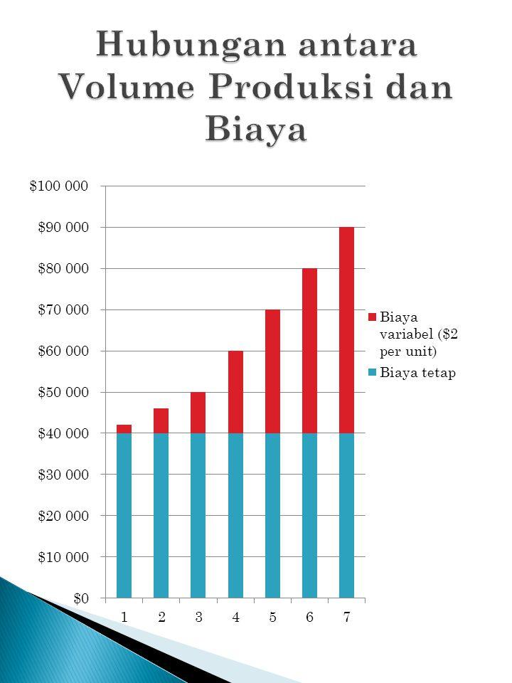 Hubungan antara Volume Produksi dan Biaya