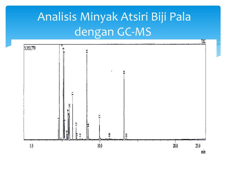 Analisis Minyak Atsiri Biji Pala dengan GC-MS