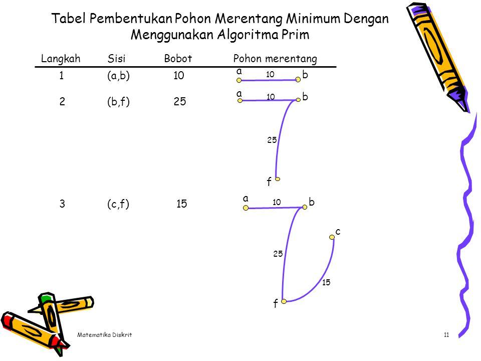 Lanjutan Tabel Langkah Sisi Bobot Pohon merentang a 4 (d,f) 20 b d c