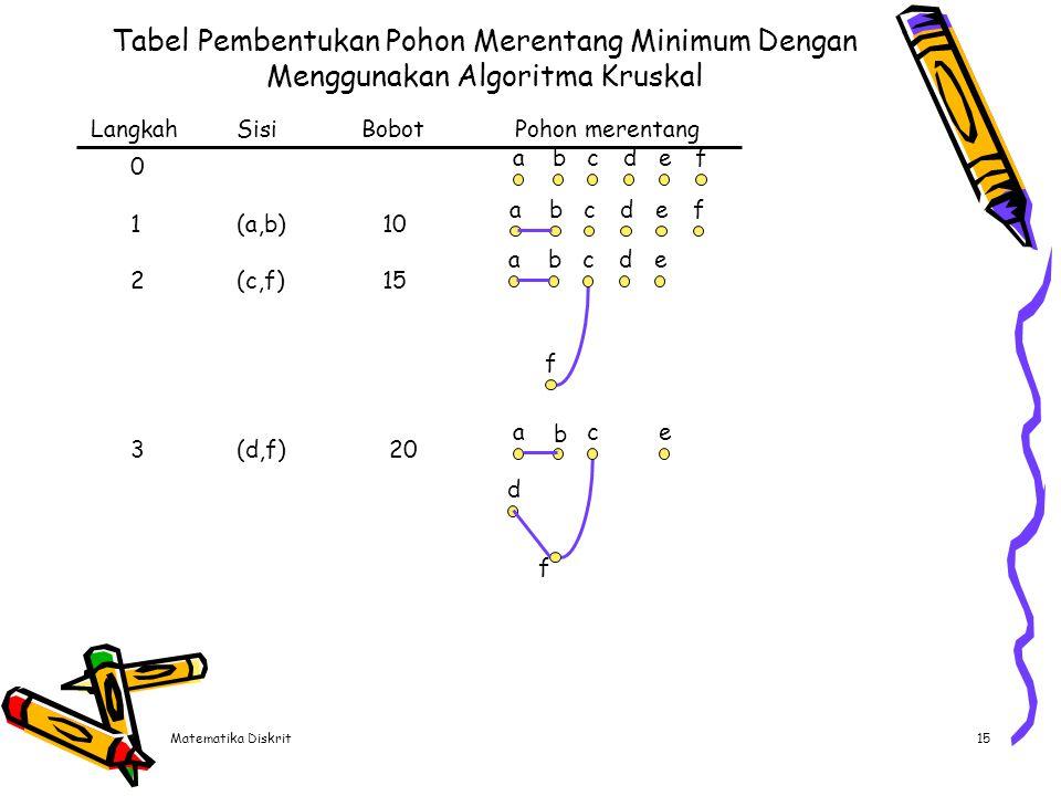 Lanjutan Tabel Langkah Sisi Bobot Pohon merentang. b. d. e. f. a. c. 4 (b,f) 25. 5 (a,d) 30 ditolak.