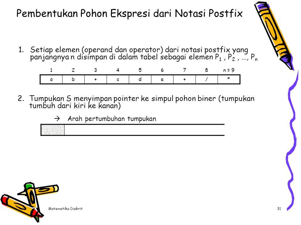 Algoritma pembentukan pohon ekspresi dari notasi postfix