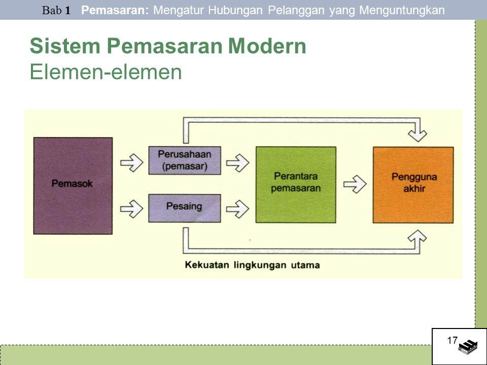 Sistem Pemasaran Modern Elemen-elemen