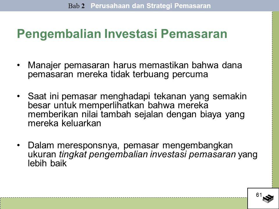 Pengembalian Investasi Pemasaran