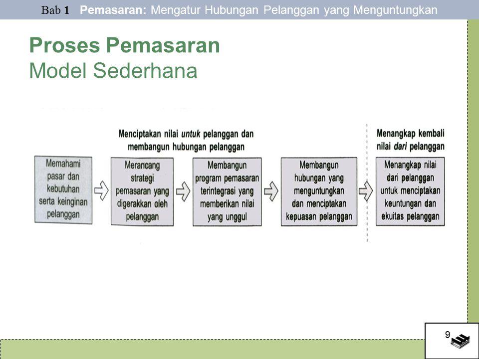 Proses Pemasaran Model Sederhana