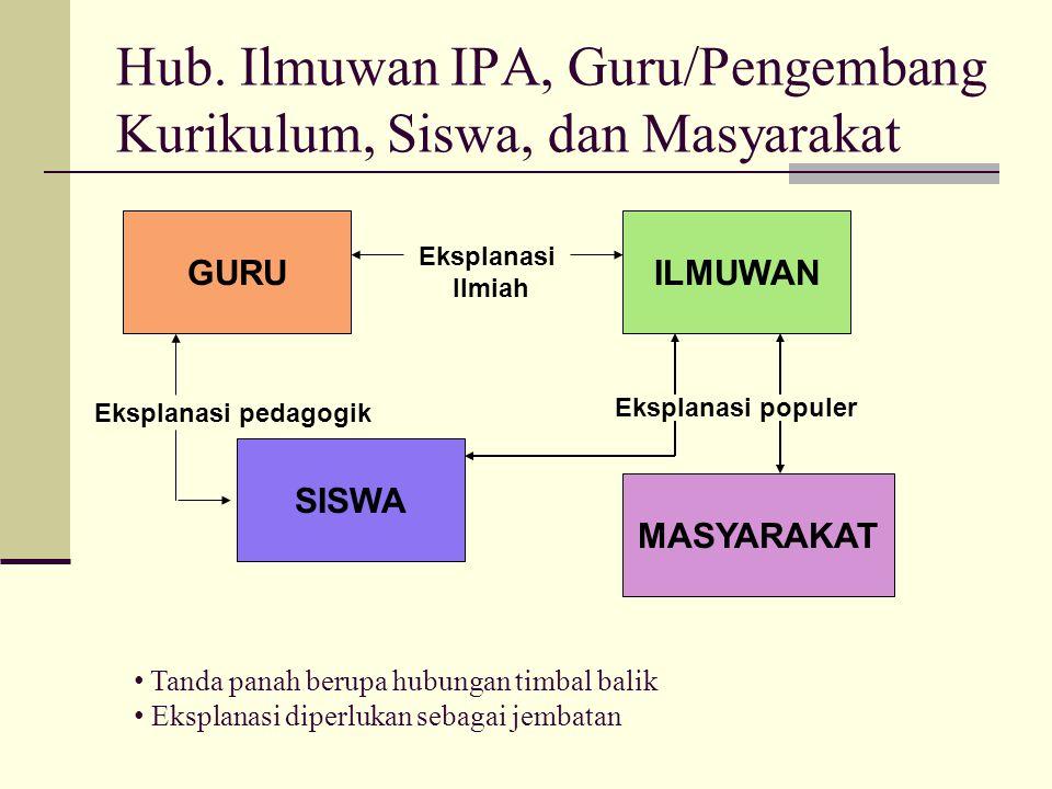 Hub. Ilmuwan IPA, Guru/Pengembang Kurikulum, Siswa, dan Masyarakat