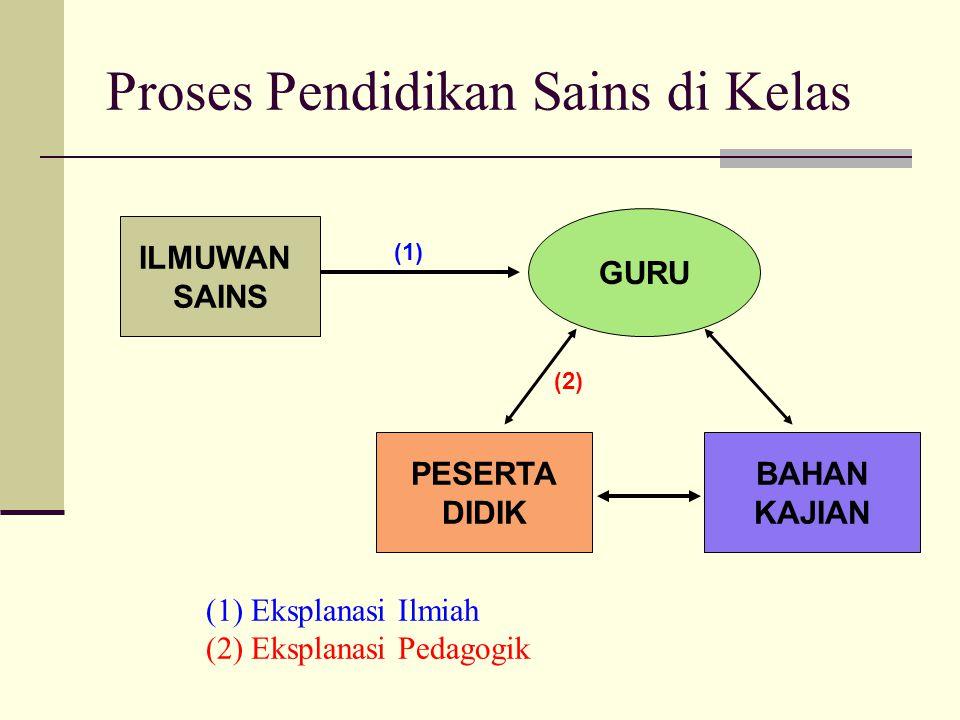 Proses Pendidikan Sains di Kelas