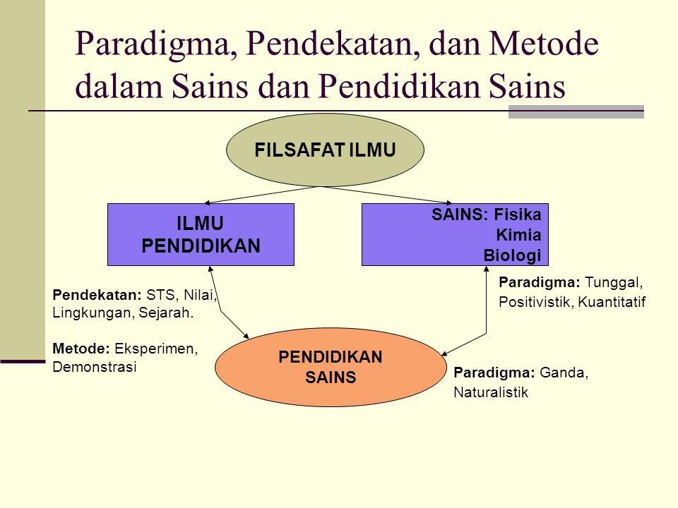 Paradigma, Pendekatan, dan Metode dalam Sains dan Pendidikan Sains