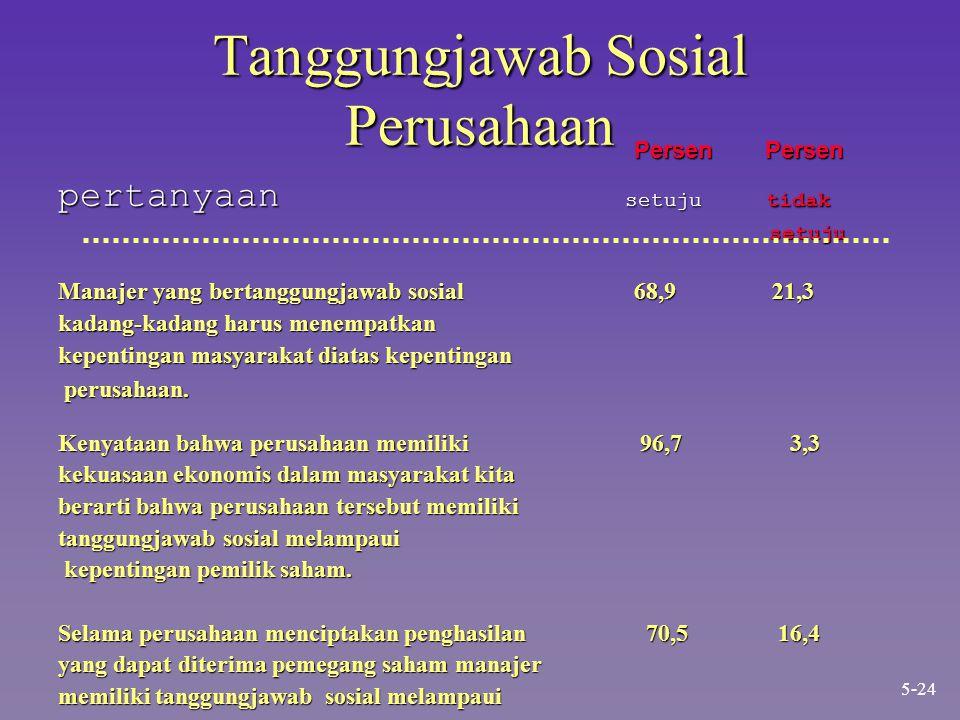 Tanggungjawab Sosial Perusahaan