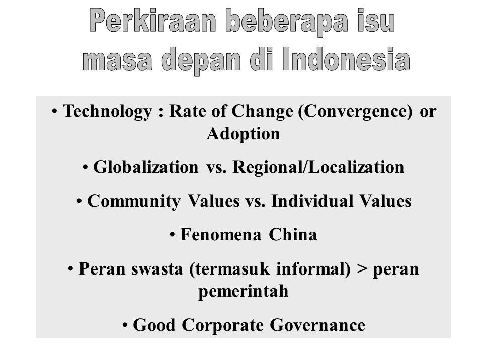 Perkiraan beberapa isu masa depan di Indonesia
