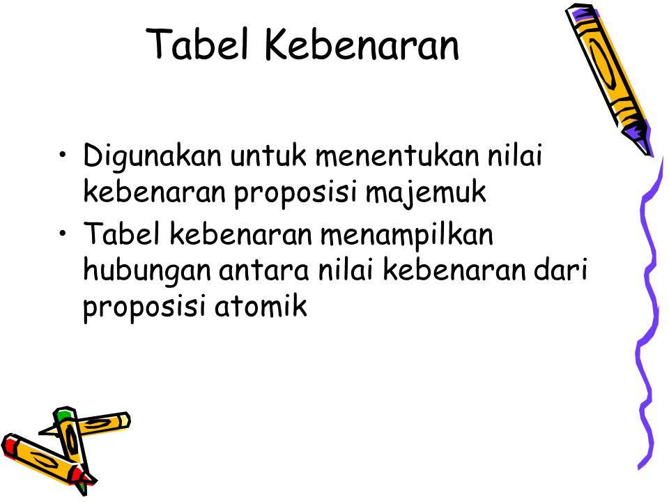 Tabel Kebenaran Digunakan untuk menentukan nilai kebenaran proposisi majemuk.