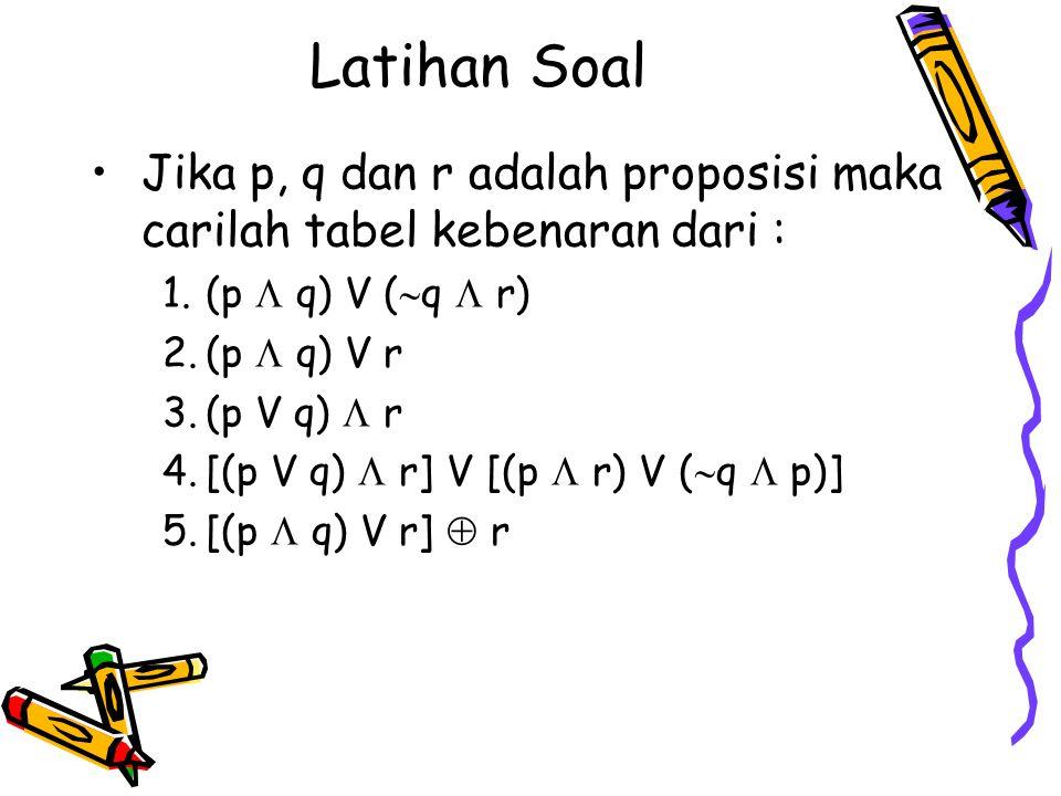 Latihan Soal Jika p, q dan r adalah proposisi maka carilah tabel kebenaran dari : (p  q) V (q  r)