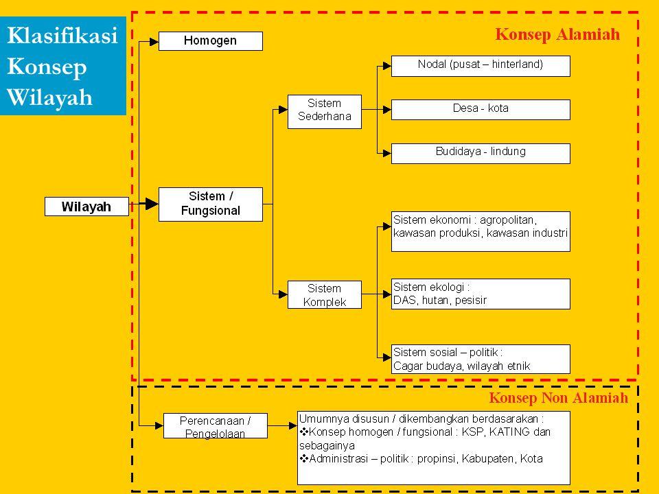 Klasifikasi Konsep Wilayah