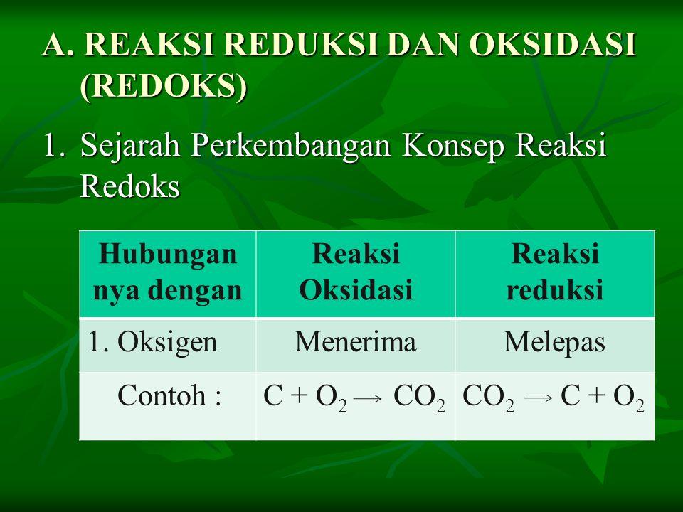 A. REAKSI REDUKSI DAN OKSIDASI (REDOKS)