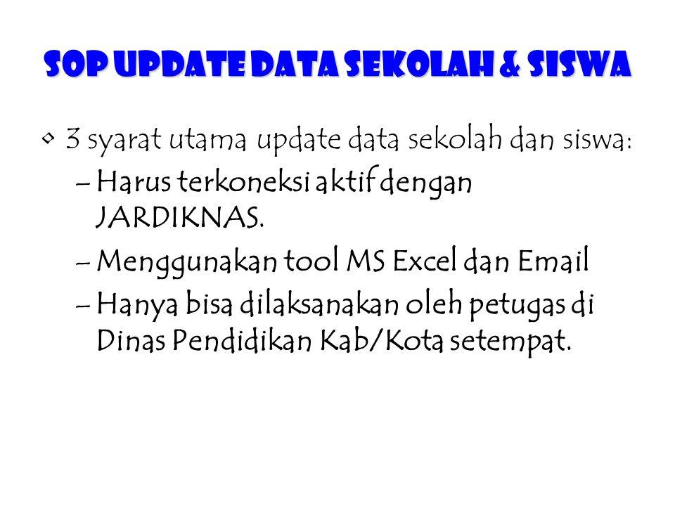 SOP Update Data Sekolah & Siswa