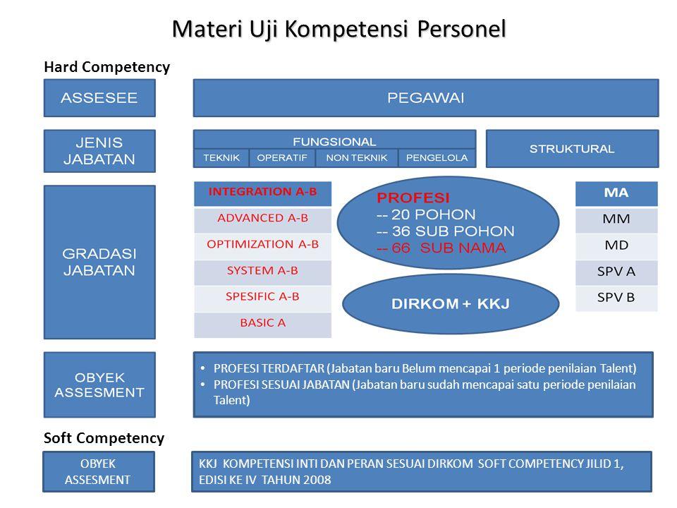 Materi Uji Kompetensi Personel