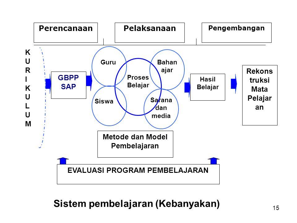EVALUASI PROGRAM PEMBELAJARAN