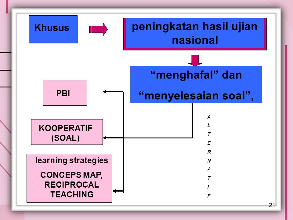 peningkatan hasil ujian nasional CONCEPS MAP, RECIPROCAL TEACHING