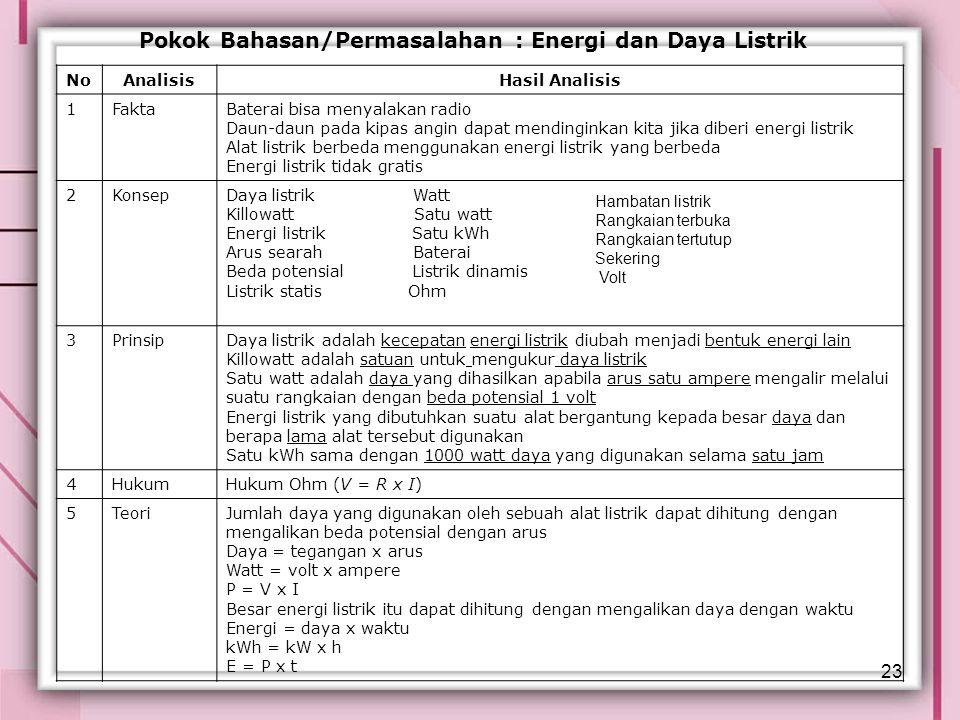 Pokok Bahasan/Permasalahan : Energi dan Daya Listrik