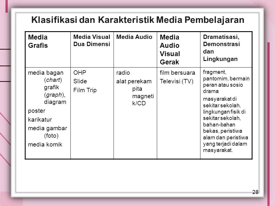 Klasifikasi dan Karakteristik Media Pembelajaran