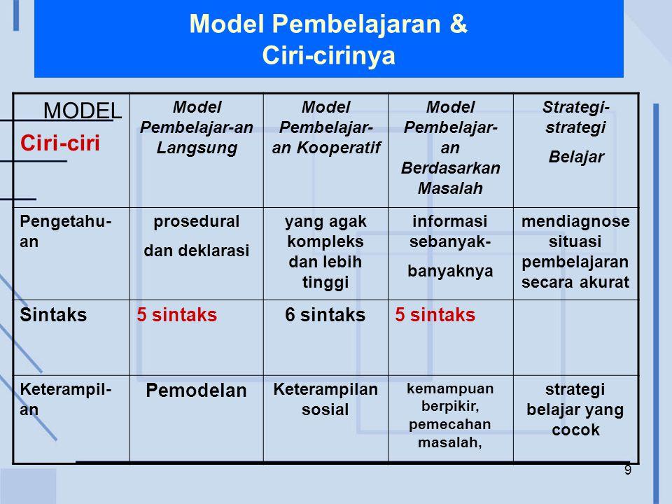 Model Pembelajaran & Ciri-cirinya