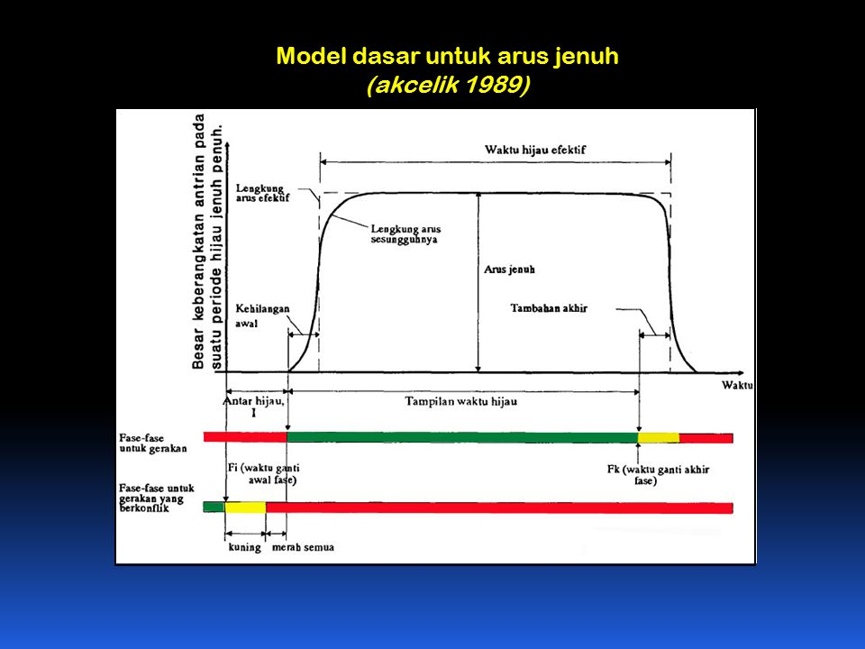 Model dasar untuk arus jenuh