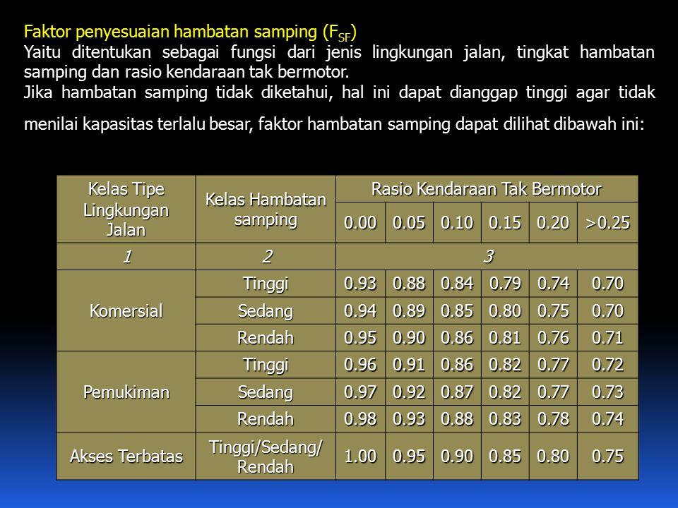 Faktor penyesuaian hambatan samping (FSF)