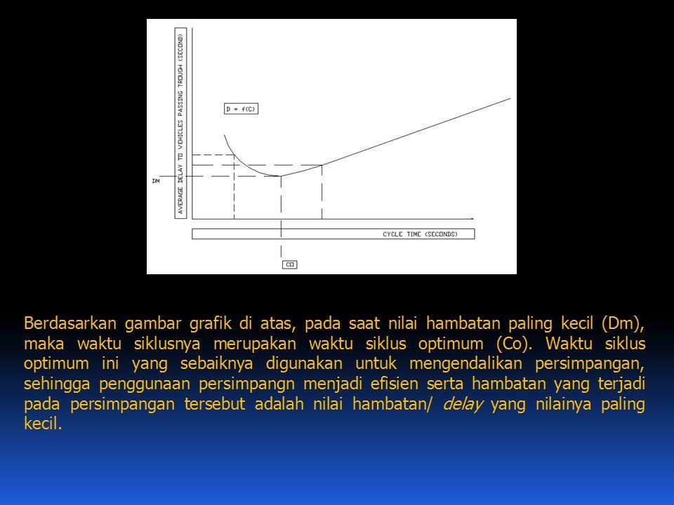 Berdasarkan gambar grafik di atas, pada saat nilai hambatan paling kecil (Dm), maka waktu siklusnya merupakan waktu siklus optimum (Co).