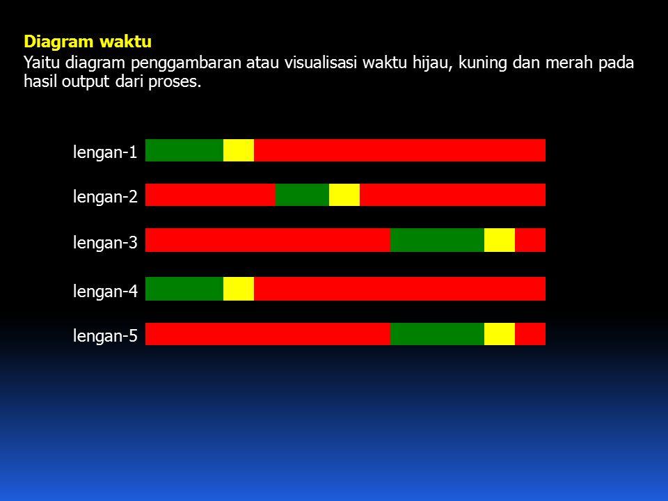 Diagram waktu Yaitu diagram penggambaran atau visualisasi waktu hijau, kuning dan merah pada hasil output dari proses.