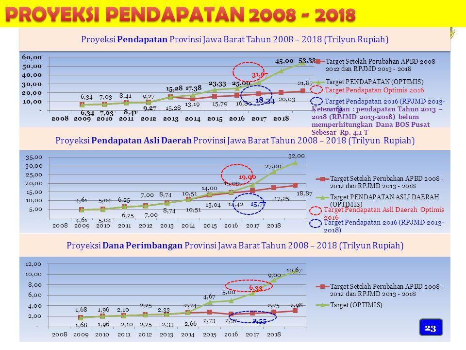 PROYEKSI PENDAPATAN 2008 - 2018 Proyeksi Pendapatan Provinsi Jawa Barat Tahun 2008 – 2018 (Trilyun Rupiah)