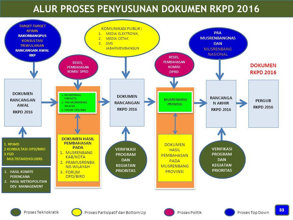 ALUR PROSES PENYUSUNAN DOKUMEN RKPD 2016