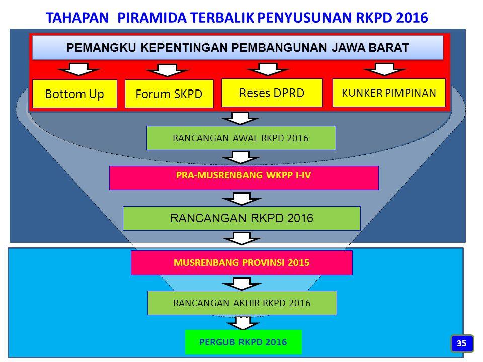 TAHAPAN PIRAMIDA TERBALIK PENYUSUNAN RKPD 2016