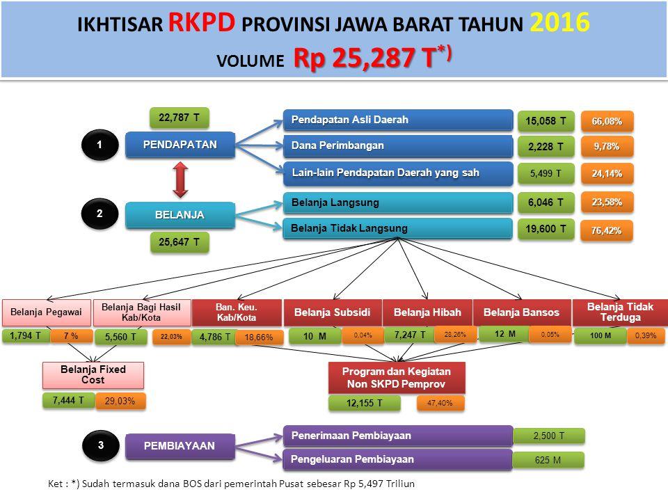 IKHTISAR RKPD PROVINSI JAWA BARAT TAHUN 2016