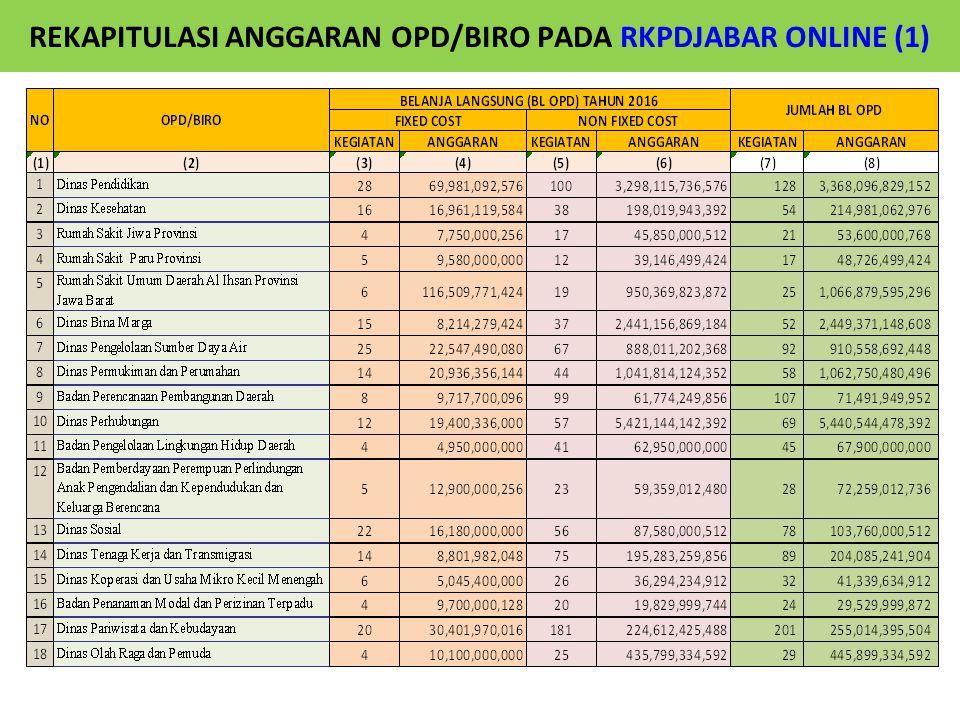 REKAPITULASI ANGGARAN OPD/BIRO PADA RKPDJABAR ONLINE (1)