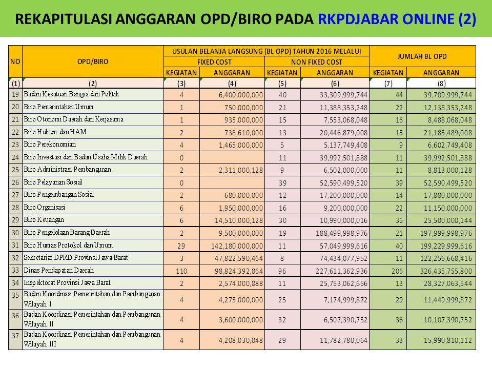 REKAPITULASI ANGGARAN OPD/BIRO PADA RKPDJABAR ONLINE (2)
