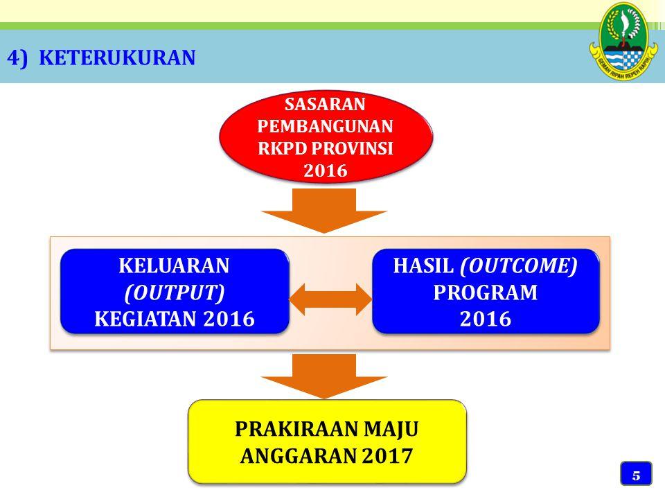 PRAKIRAAN MAJU ANGGARAN 2017 HASIL (OUTCOME) PROGRAM 2016