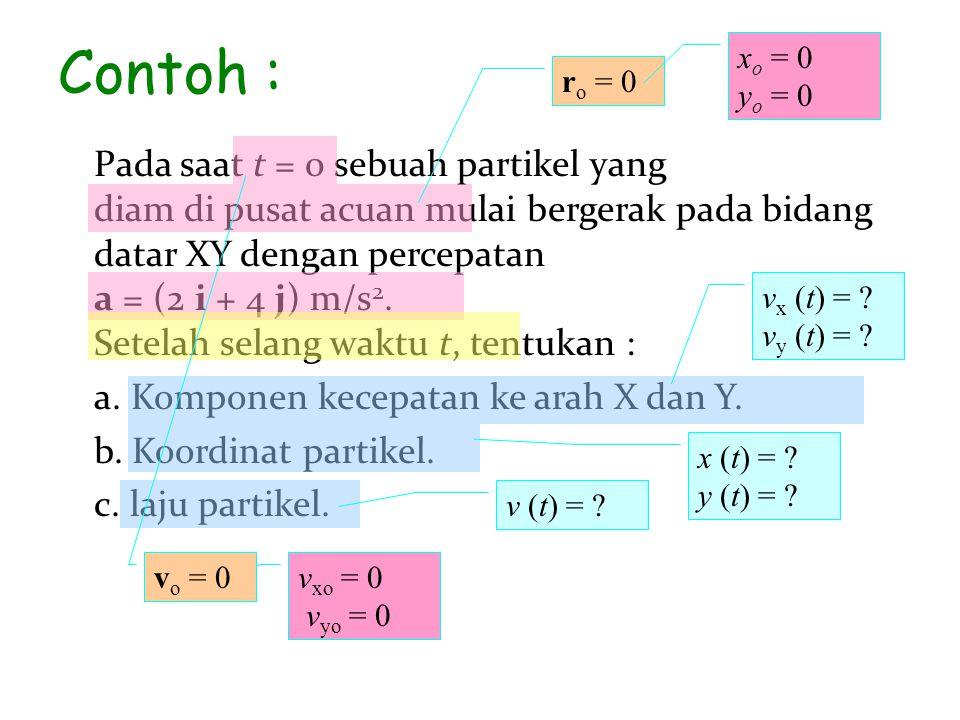 Contoh : xo = 0 yo = 0. ro = 0.