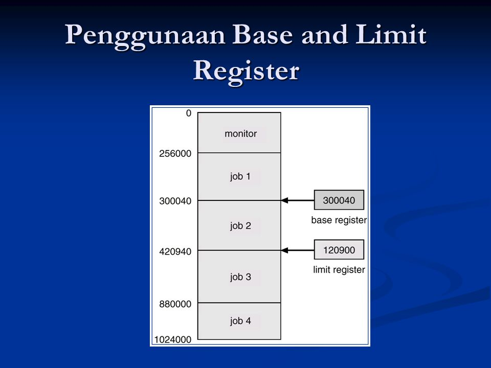 Penggunaan Base and Limit Register