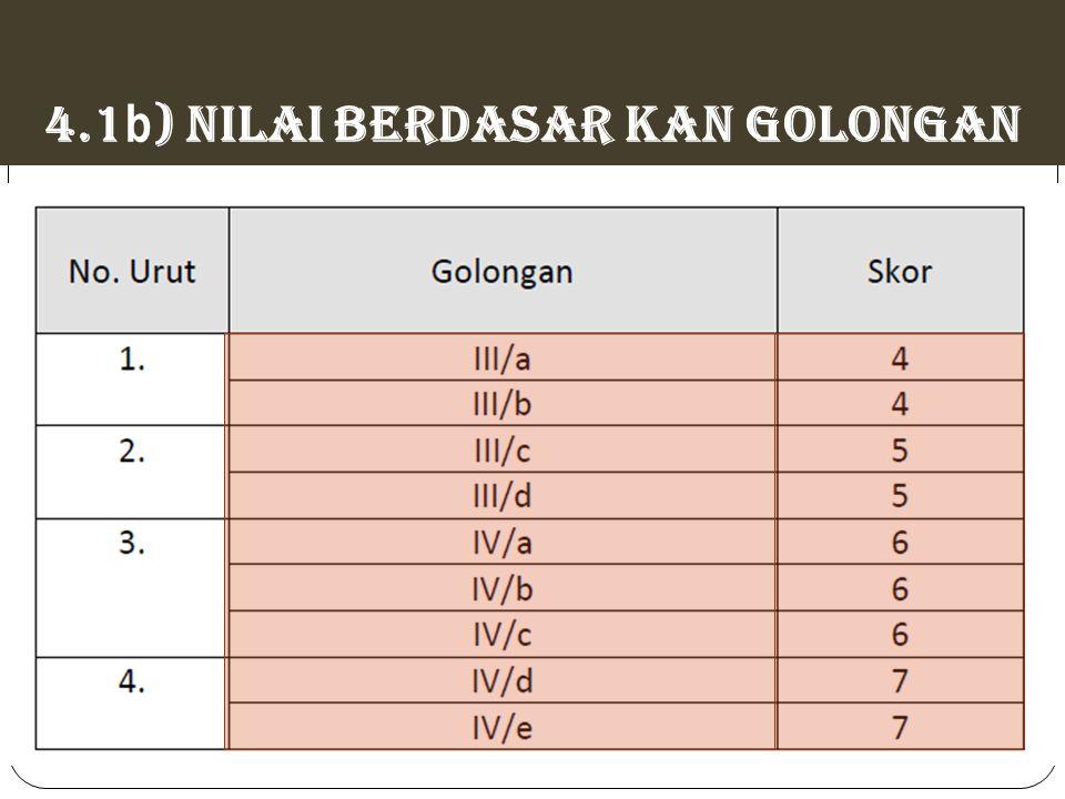 4.1b) NILAI BERDASAR KAN GOLONGAN